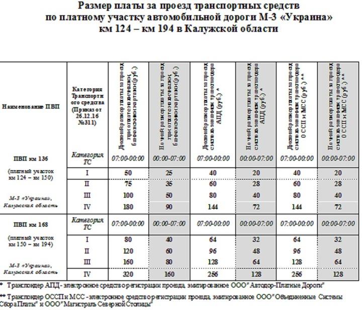 Участок дороги М-3 Украина открыли вКалужской области после реконструкции